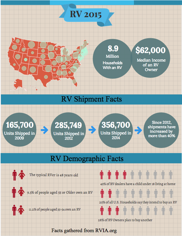 RV Industry Facts